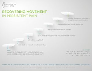 A poster with various steps for recovering movement in persistent pain